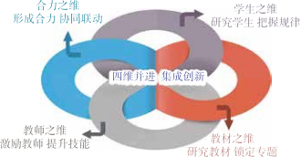 """图1  """"四维并进 集成创新""""的思政理论课程改革模式"""