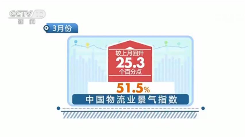 3月份中国物流业景气指数为51.5% 较上月回升25.3个百分点