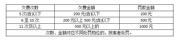 北京最新欠缴停车费罚款标准