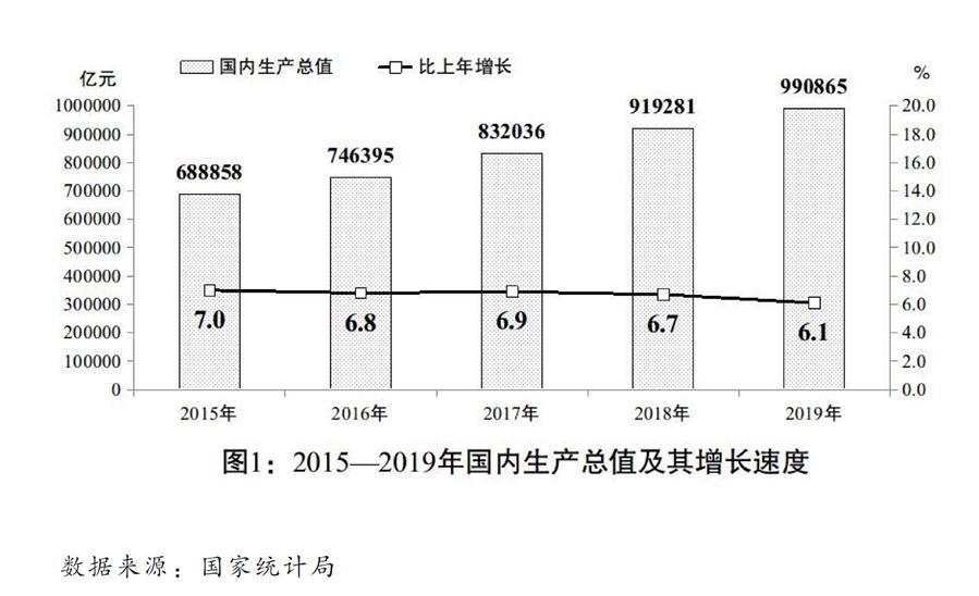 圖表:關于2019年國民經濟和社會發展計劃執行情況與2020年國民經濟和社會發展計劃草案的報告(圖1)