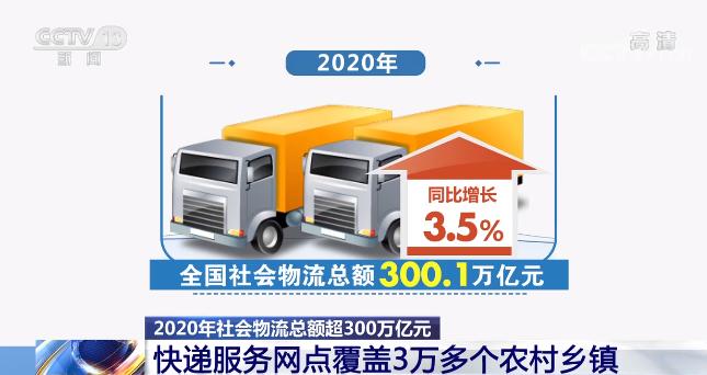 2020年全国社会物流总额300.1万亿元 物流规模再上新台阶
