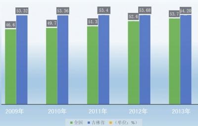 吉林省人口城镇化与全国平均水平比对表