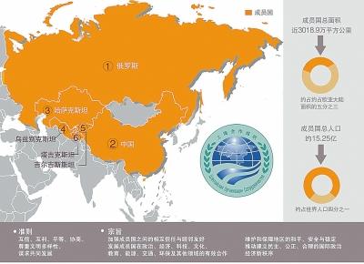 2016上海产业结构