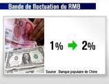 Le yuan ouvre à la baisse