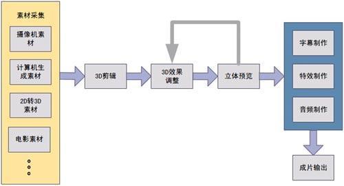 影视后期制作分类_22,3d电视节目制作基本流程是怎样的?