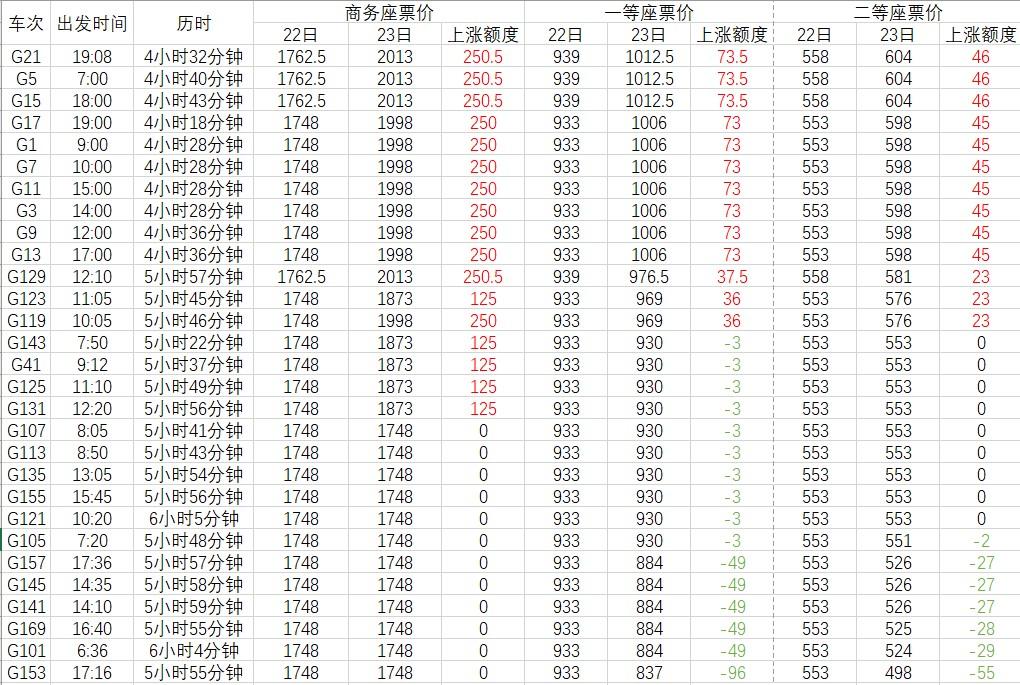 京沪高铁已启用浮动票价 各席别票价有怎样的变化耗殆尽?