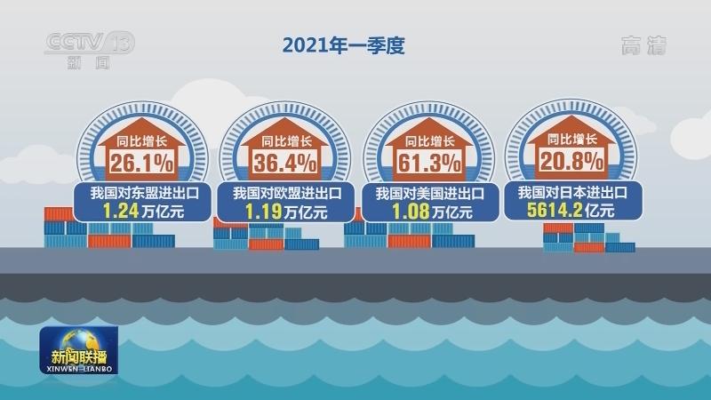 一季度我国外贸增长近三成 连续十个月正增长