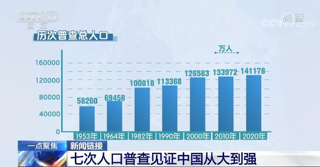 七次全国人口普查见证中国从站起来到富起来再到强起来的全过程