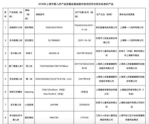 图为上海市婴儿床产品质量监督部分抽查结果。