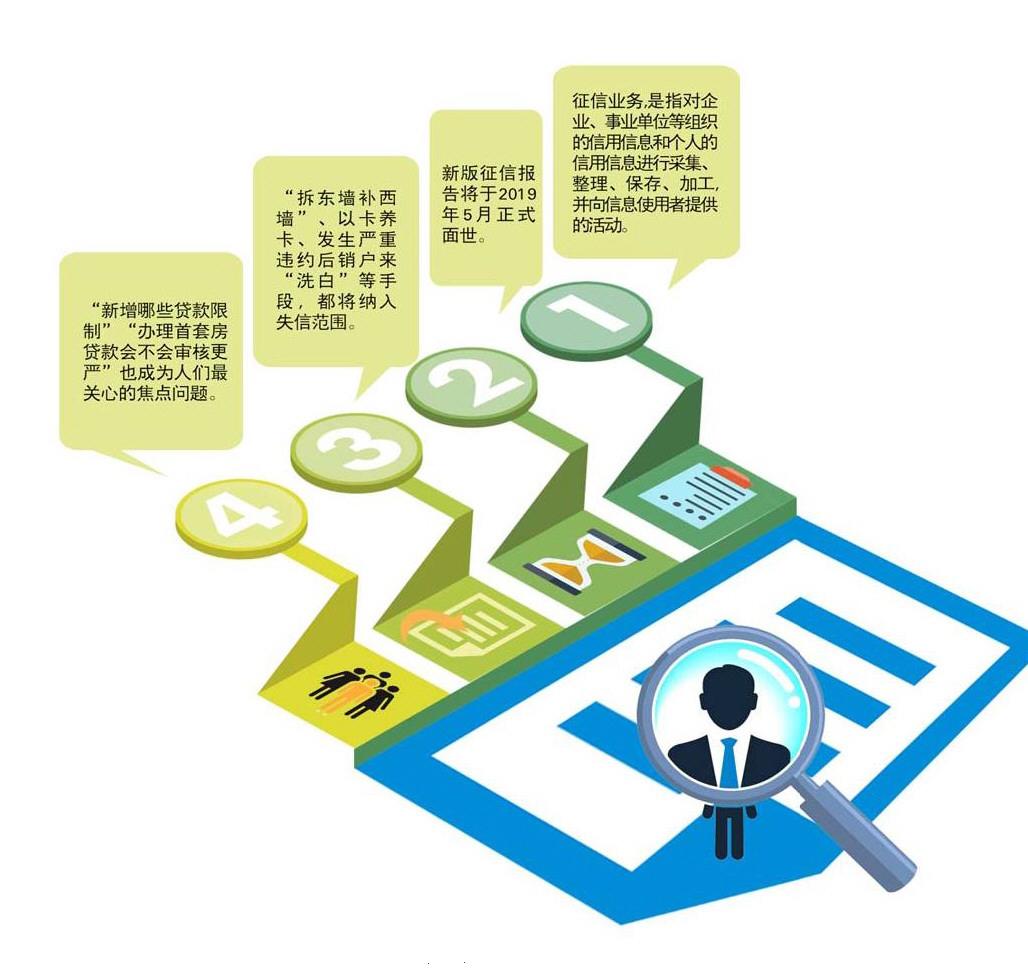 不良网贷能否被遏制?新版个人征信报告三大焦点解析