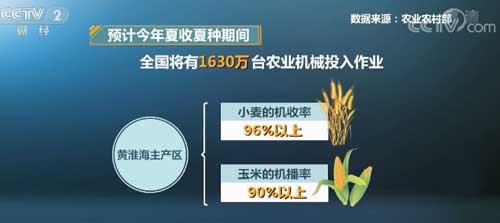 """""""三夏""""机械化升级 全国已收获小麦4000万亩"""