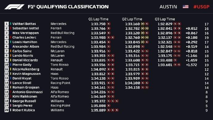 F1美国站排位赛成绩表