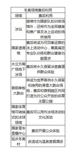 """体育画报北京冬奥会场馆赛后利用计划 """"冰坛"""""""