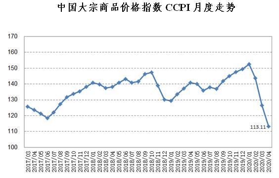 中国大宗商品价格指数延续跌势 为2016年10月以来最低