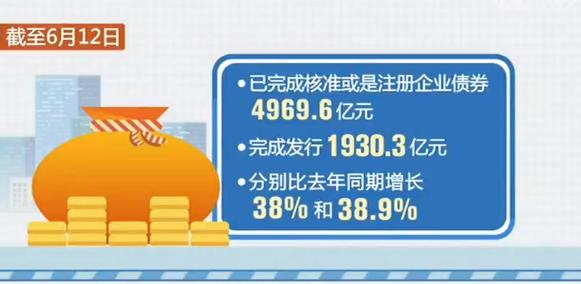 发改委:已完成核准或是注册企业债券4969.6亿元