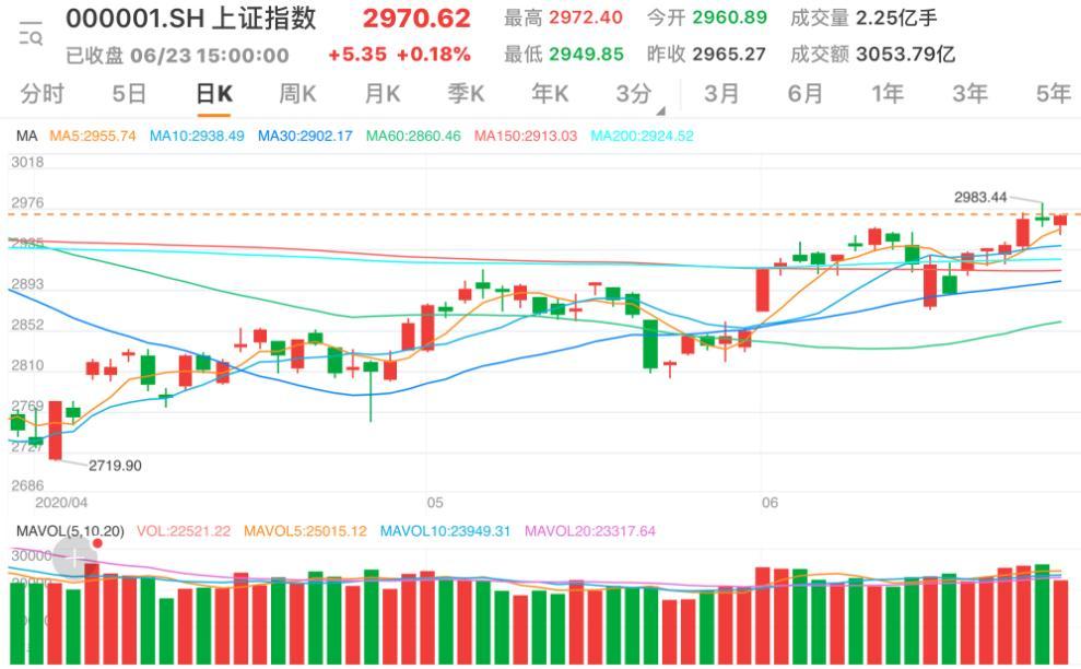 沪深两市震荡反弹 创指涨1.67%再创年内新高