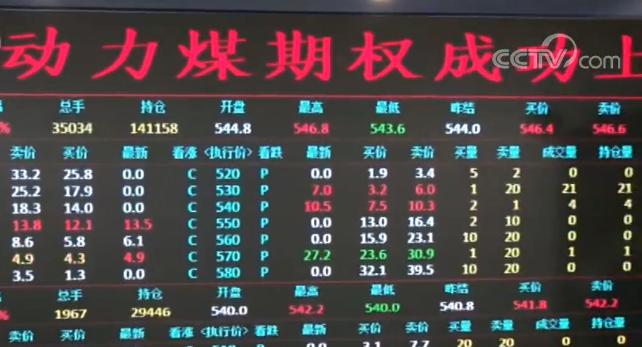 动力煤期权在郑州商品交易所上市 提供多元化 立体化避险工具体系