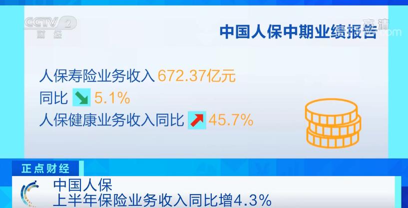中国人保上半年保险业务收入同比增长4.3% 净利润同比增长2.9%