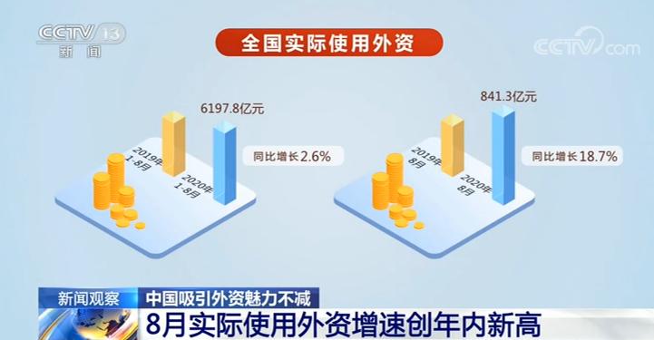 中国吸引外资魅力不减 8月实际使用外资增速创年内新高