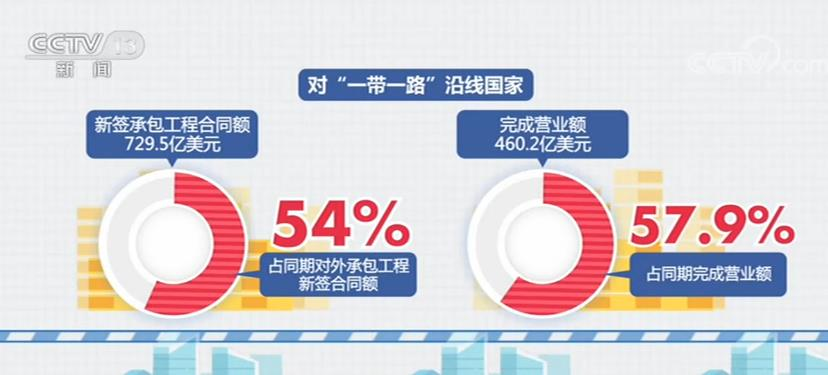 前8个月我国对外承包工程新签合同额9469.4亿元 同比增长7.3%