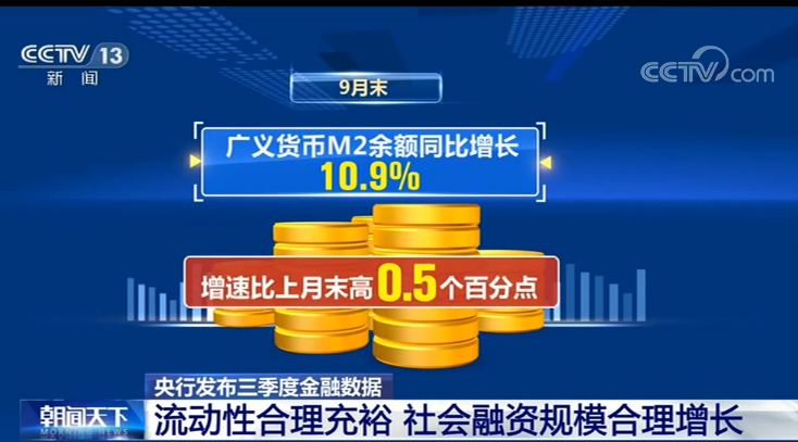 9月末广义货币M2余额216.41万亿元 货币信贷和社会融资规模合理增长