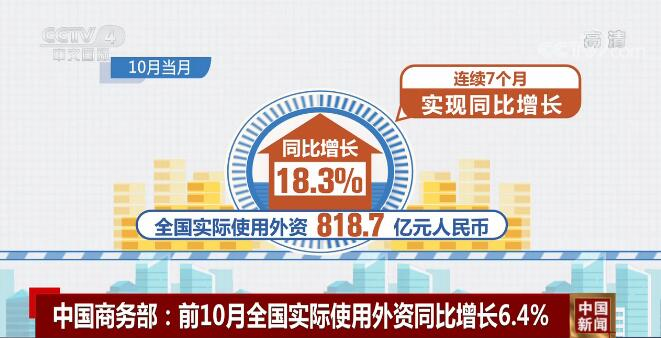 前10个月全国实际使用外资8006.8亿元 同比增长6.4%
