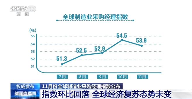 11月份全球制造业采购经理指数公布 增速有所波动