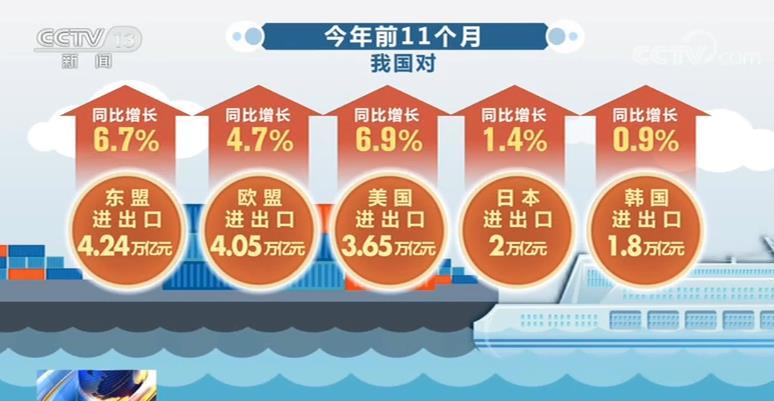 外贸进出口保持增长 我国贸易多元共进外贸体系正加紧形成