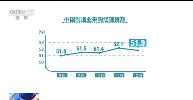制造業產需關系更趨平衡 進出口指數也連續四個月保持擴張