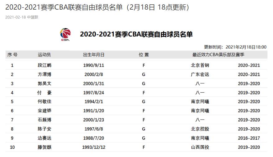 CBA官方更新自由球员名单:付豪郭昊文在列