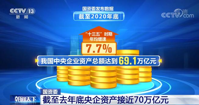 """截至2020年底 我国中央企业资产总额达到69.1万亿元 """"十三五""""时期年均增速为7.7%"""