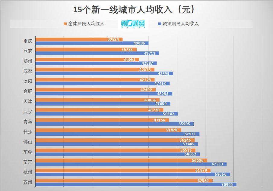 天津人均gdp_人均GDP20强城市:江苏5市步入发达国家水平,天津、成都未上榜