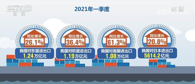 我国出口产品结构持续优化 进出口势头良好