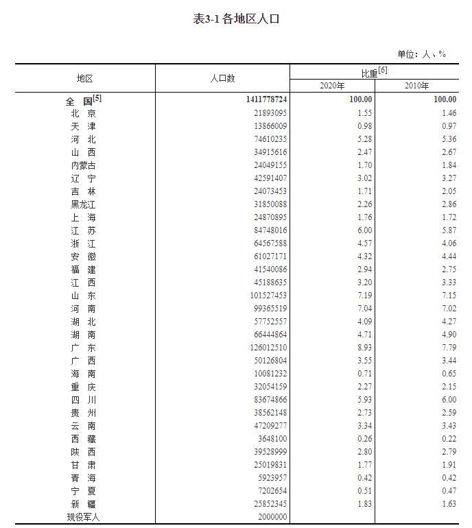 侯镇人口_31省份人口版图:东北流失1101万人广东最吸人