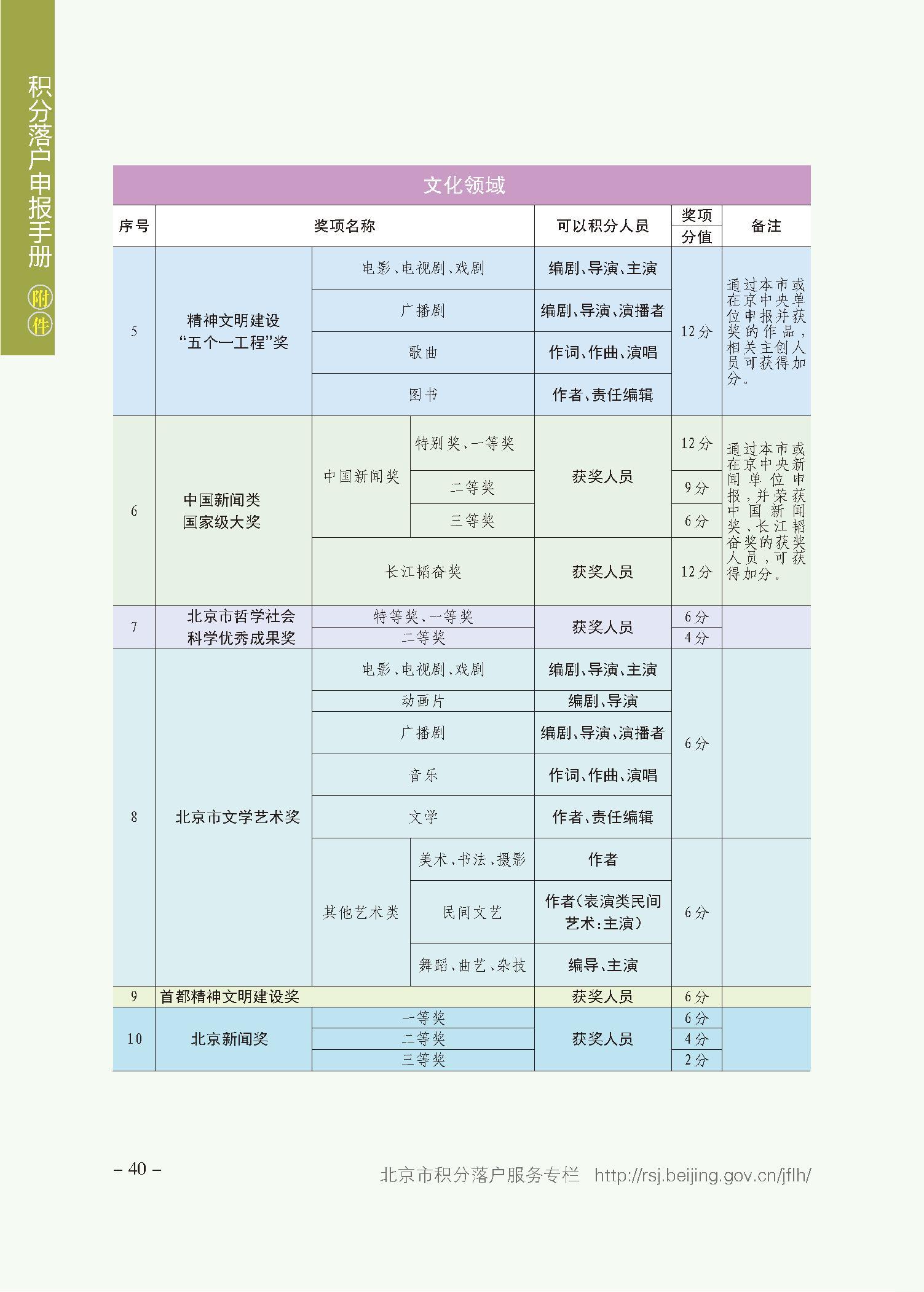 北京积分落户审核结果可查了 这些时间节点要牢记插图(2)