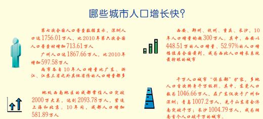 """全国城市人口""""热力图""""逐步浮现:多个城市人口首破千万"""