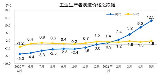 5月份工业生产者出厂价格同比上涨9.0% 环比上涨1.6%