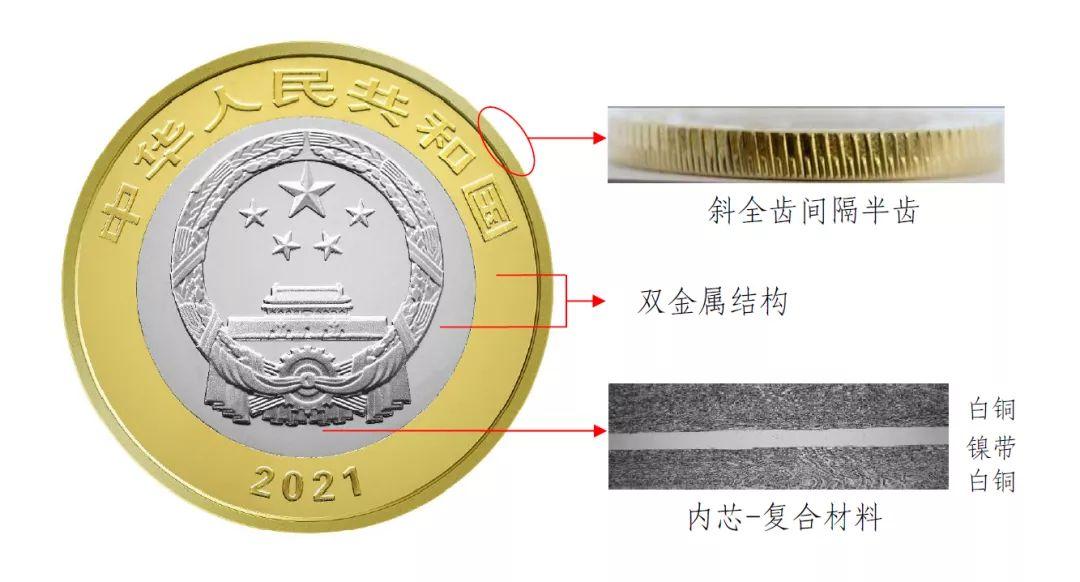 央行将发行中国共产党成立100周年纪念币一套插图15