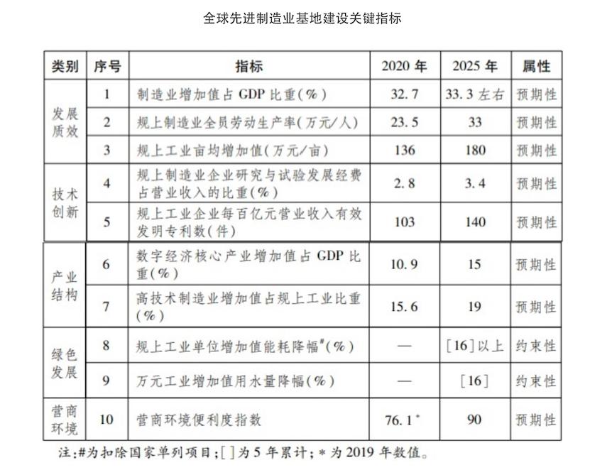 """《浙江省全球先进制造业基地建设""""十四五""""规划》"""